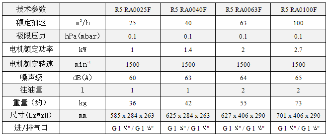 德国普旭真空泵R5 RA系列RA0025-100F技术参数