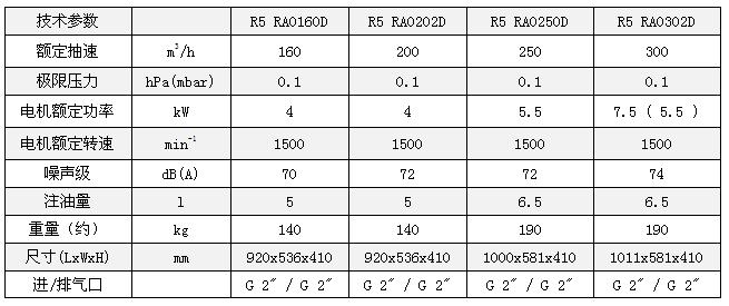 德国普旭真空泵R5 RA系列RA0160-302D技术参数