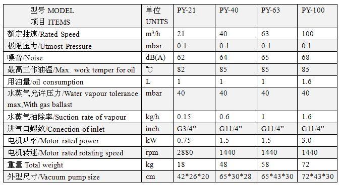单级旋片式真空泵PY021-100技术参数